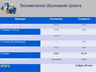 Экономическое обоснование проекта Материал Количество Стоимость 1.Древесинаос