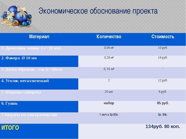 Экономическое обоснование проекта Материал Количество Стоимость 1.Древесинаос...