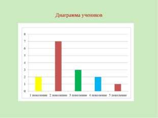 Диаграмма учеников
