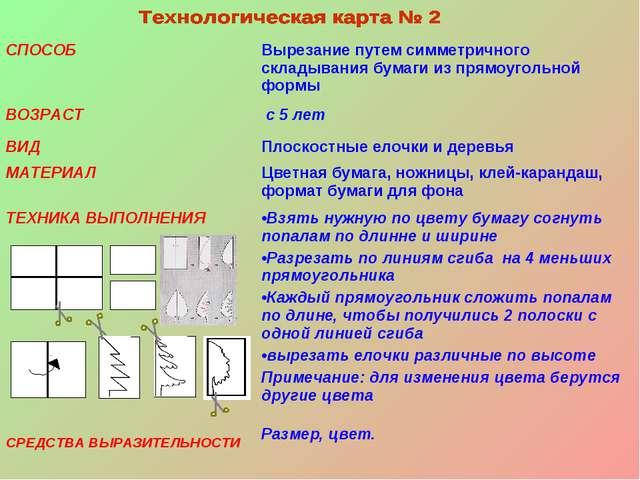Раздел аппликация. Тема Способы 15