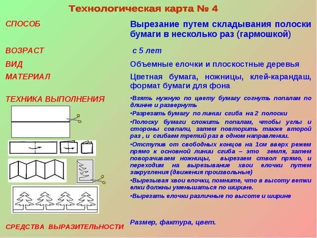 Раздел аппликация. Тема Способы 31