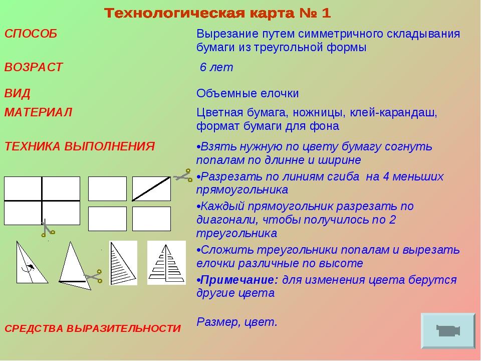 СПОСОБВырезание путем симметричного складывания бумаги из треугольной формы...