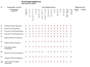 Аттестация ведомосы 2012-2013 оқу жылы №Студенттердің аты-жөніПән бойынша б