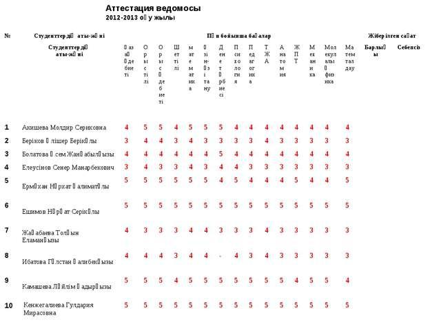 Аттестация ведомосы 2012-2013 оқу жылы №Студенттердің аты-жөніПән бойынша б...