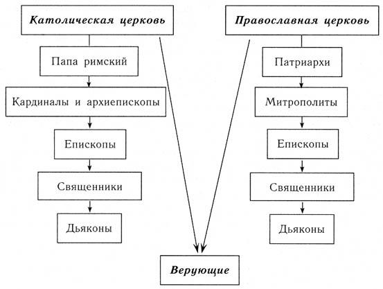 Схема церковной иерархии - добавлена ссылка