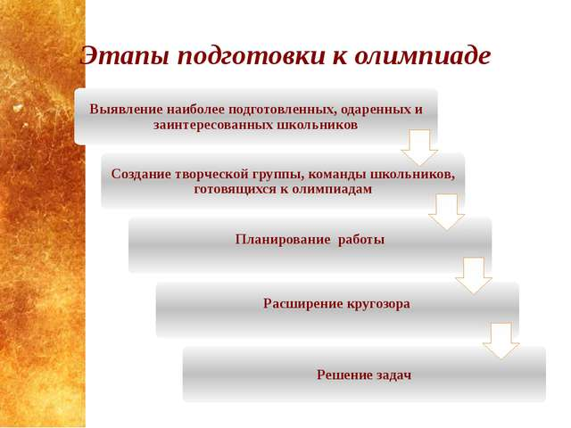 Этапы подготовки к олимпиаде