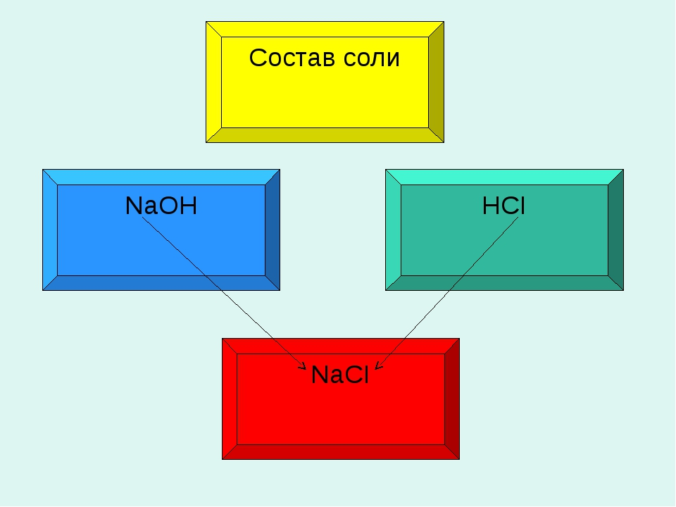 NaOH HCI Состав соли NaCI