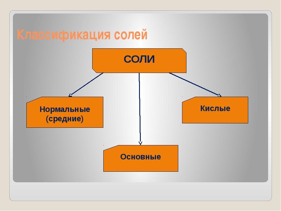 Классификация солей СОЛИ Нормальные (средние) Кислые Основные