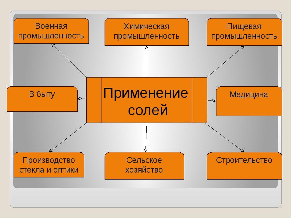Применение солей Химическая промышленность Военная промышленность Пищевая пр...