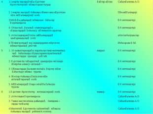41.I-жарты жылдықтағы әдістеме бірлестіктерінің жұмыстарын талдау. қаңтар-а