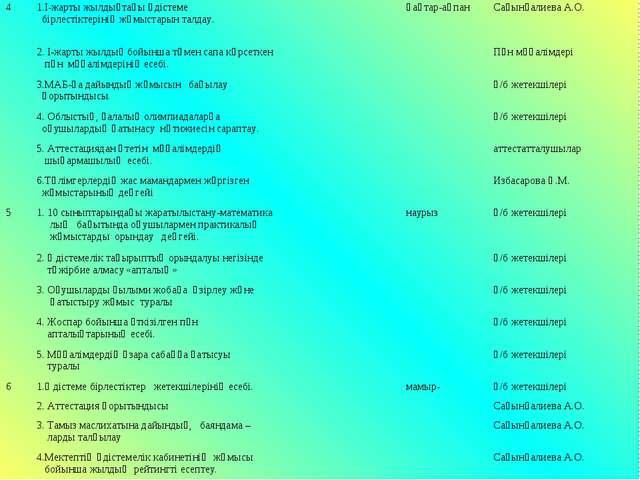 41.I-жарты жылдықтағы әдістеме бірлестіктерінің жұмыстарын талдау. қаңтар-а...