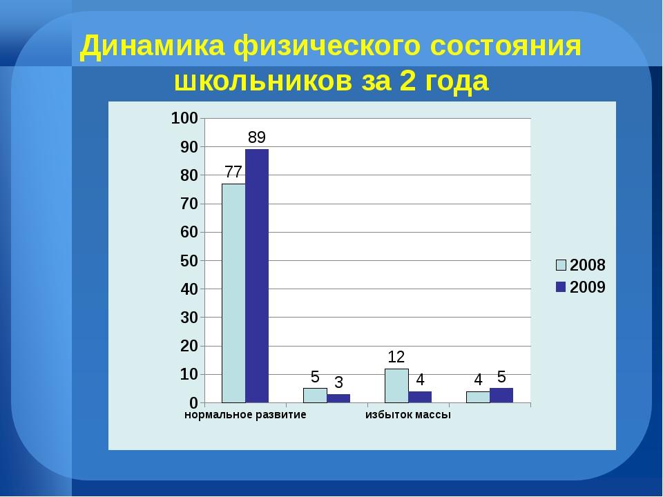 Динамика физического состояния школьников за 2 года
