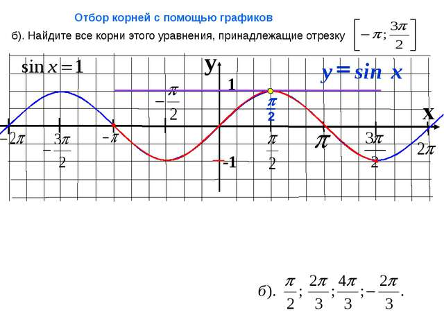 y x 1 -1 б). Найдите все корни этого уравнения, принадлежащие отрезку Отбор...