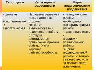 * * ТипогруппаХарактерные особенностиМеры педагогического воздействия - цел