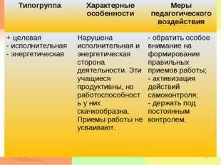 * * ТипогруппаХарактерные особенностиМеры педагогического воздействия + цел