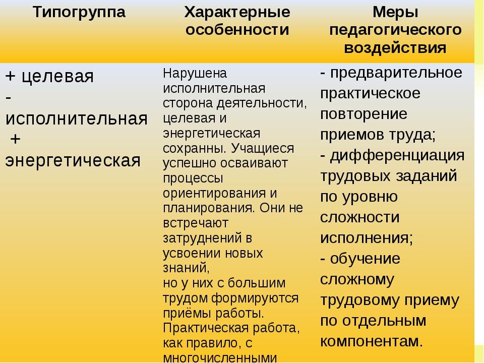 * * ТипогруппаХарактерные особенностиМеры педагогического воздействия + цел...