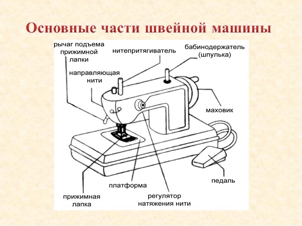 Швейные машины картинки с подписями