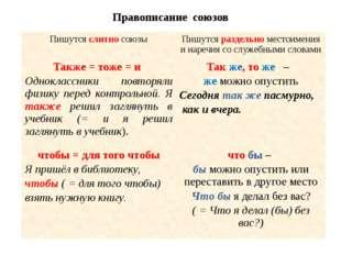 Правописание союзов Пишутсяслитносоюзы Пишутсяраздельноместоимения и наречия
