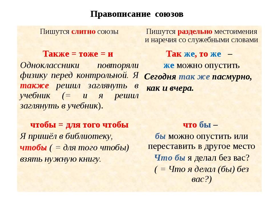 Правописание союзов Пишутсяслитносоюзы Пишутсяраздельноместоимения и наречия...