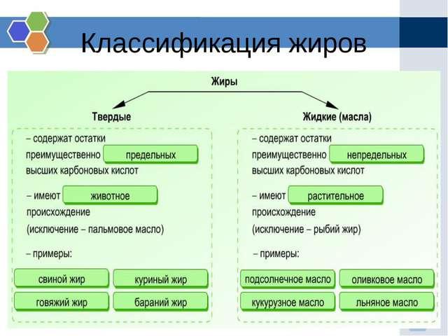 Классификация жиров
