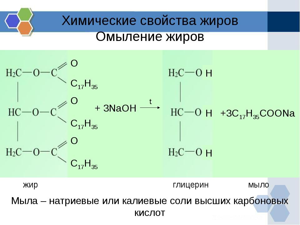 Химические свойства жиров Омыление жиров Мыла – натриевые или калиевые соли в...