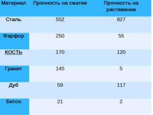 Материал Прочность на сжатие Прочность на растяжение Сталь 552 827 Фарфор 250