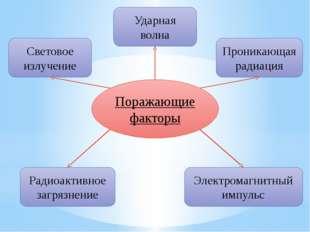 Поражающие факторы Световое излучение Проникающая радиация Электромагнитный и
