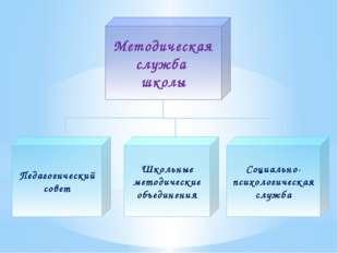 Методическая служба школы Педагогический совет Школьные методические объедин
