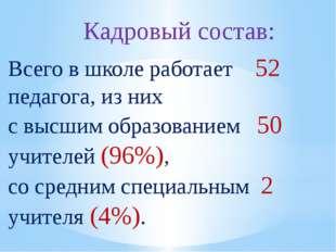 Кадровый состав: Всего в школе работает 52 педагога, из них с высшим образова