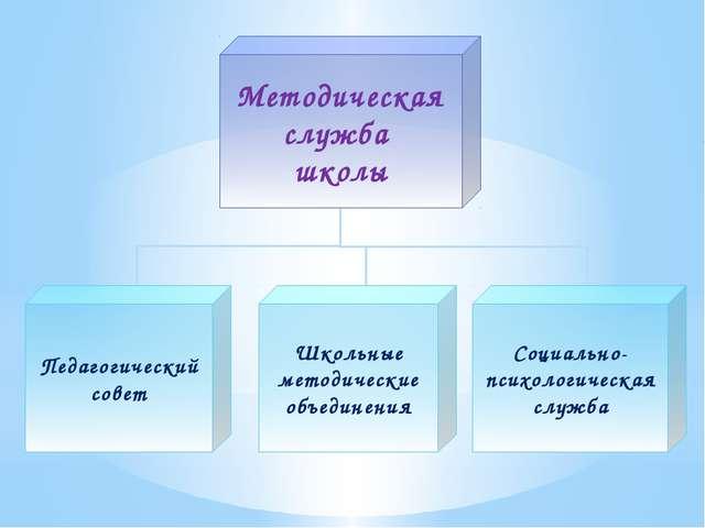 Методическая служба школы Педагогический совет Школьные методические объедин...