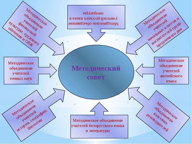 Методический совет Методическое объединение учителей точных наук Методическое...