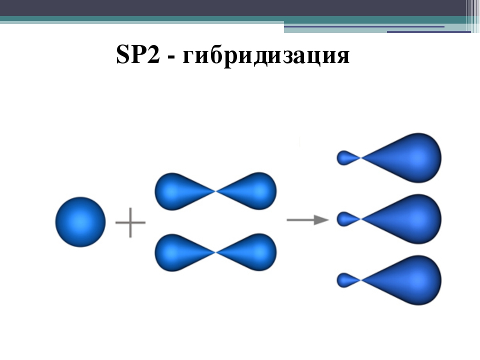 SP2 - гибридизация
