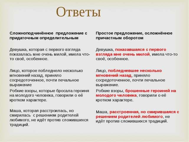 Ответы Сложноподчинённое предложение с придаточным определительнымПростое пр...