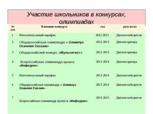 Участие школьников в конкурсах, олимпиадах № п/пНазвание конкурсагодрезуль