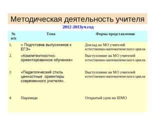 Методическая деятельность учителя 2012-2013уч.год № п/пТема Форма представл