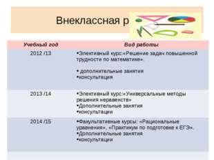 Внеклассная работа Учебный годВид работы 2012 /13Элективный курс:«Решение