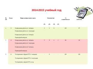 2014-2015 учебный год № п/пКласс Виды контрольного срезаКоличество % успе