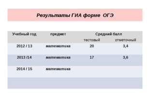 Результаты ГИА форме ОГЭ Учебный годпредметСредний балл тестовыйотметочны