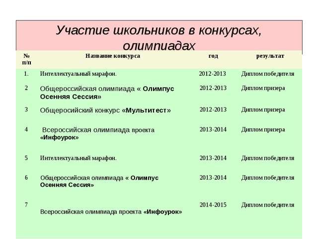 Участие школьников в конкурсах, олимпиадах № п/пНазвание конкурсагодрезуль...