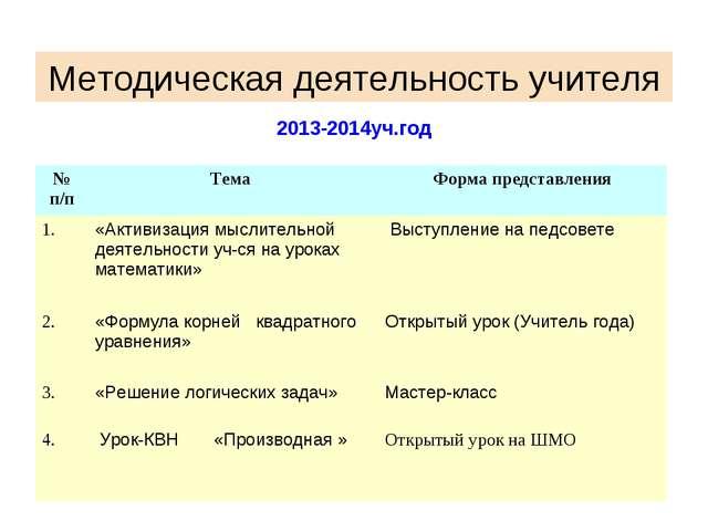 Методическая деятельность учителя 2013-2014уч.год № п/пТема Форма представл...
