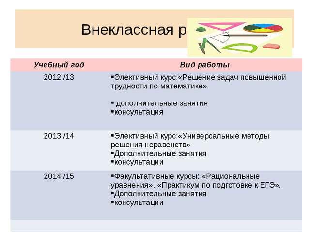 Внеклассная работа Учебный годВид работы 2012 /13Элективный курс:«Решение...