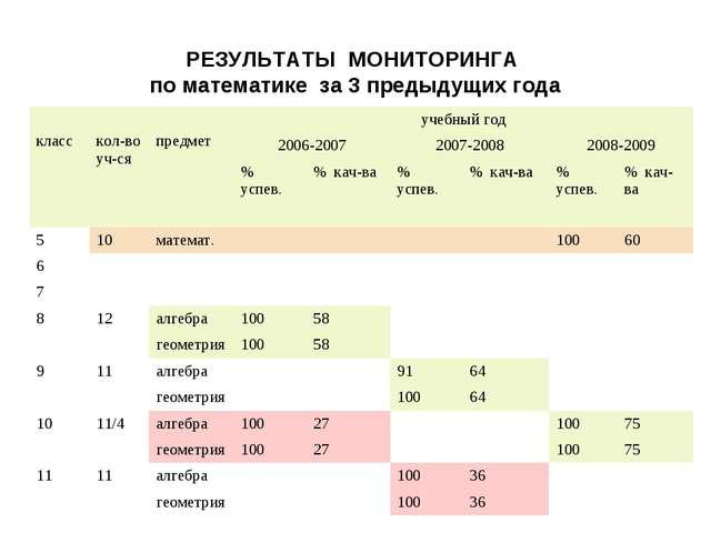 РЕЗУЛЬТАТЫ МОНИТОРИНГА по математике за 3 предыдущих года класс кол-во уч-ся...