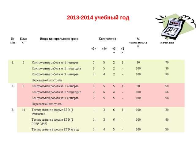 2013-2014 учебный год № п/пКласс Виды контрольного срезаКоличество % успе...
