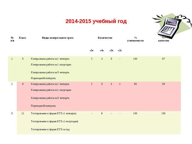 2014-2015 учебный год № п/пКласс Виды контрольного срезаКоличество % успе...