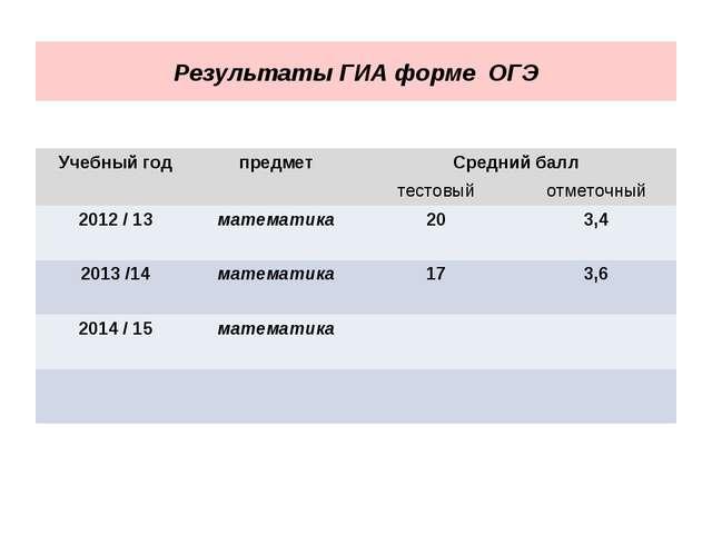 Результаты ГИА форме ОГЭ Учебный годпредметСредний балл тестовыйотметочны...