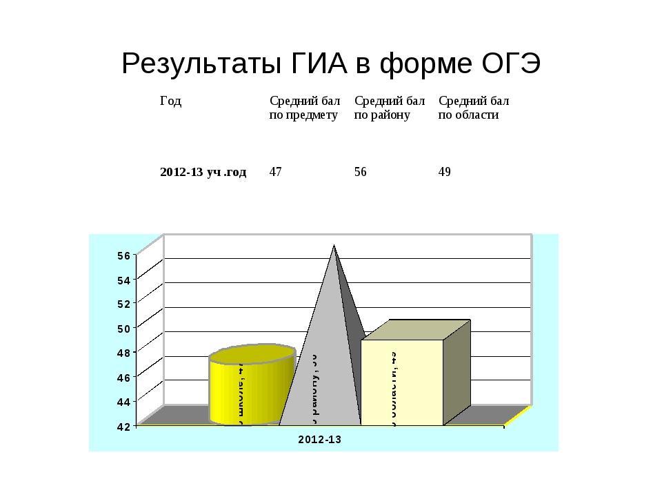 Результаты ГИА в форме ОГЭ ГодСредний бал по предметуСредний бал по району...