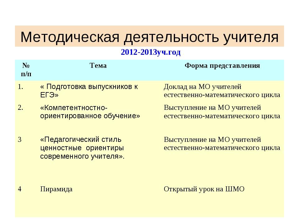 Методическая деятельность учителя 2012-2013уч.год № п/пТема Форма представл...