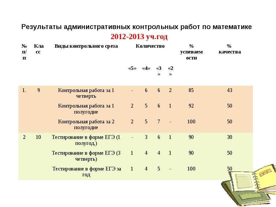 Результаты административных контрольных работ по математике 2012-2013 уч.год...