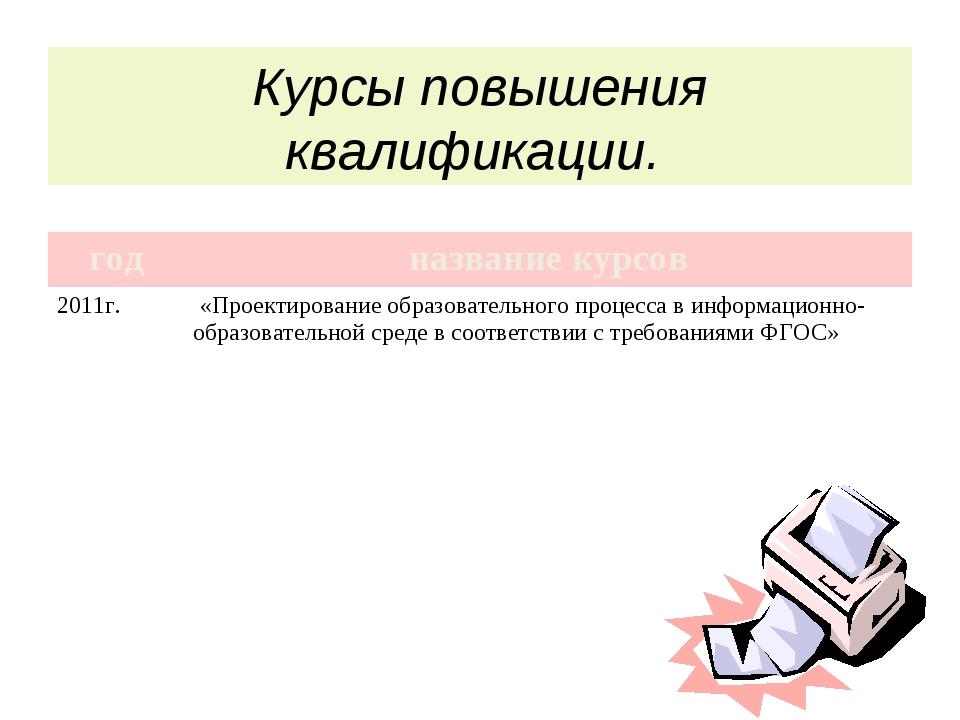 Курсы повышения квалификации. годназвание курсов 2011г. «Проектирование об...