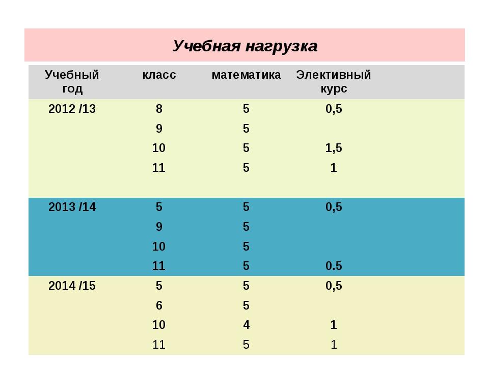 Учебная нагрузка Учебный годклассматематикаЭлективный курс 2012 /13850...